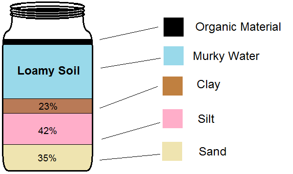 How to create amazing garden soil from clay silt or sand for What 5 materials make up soil